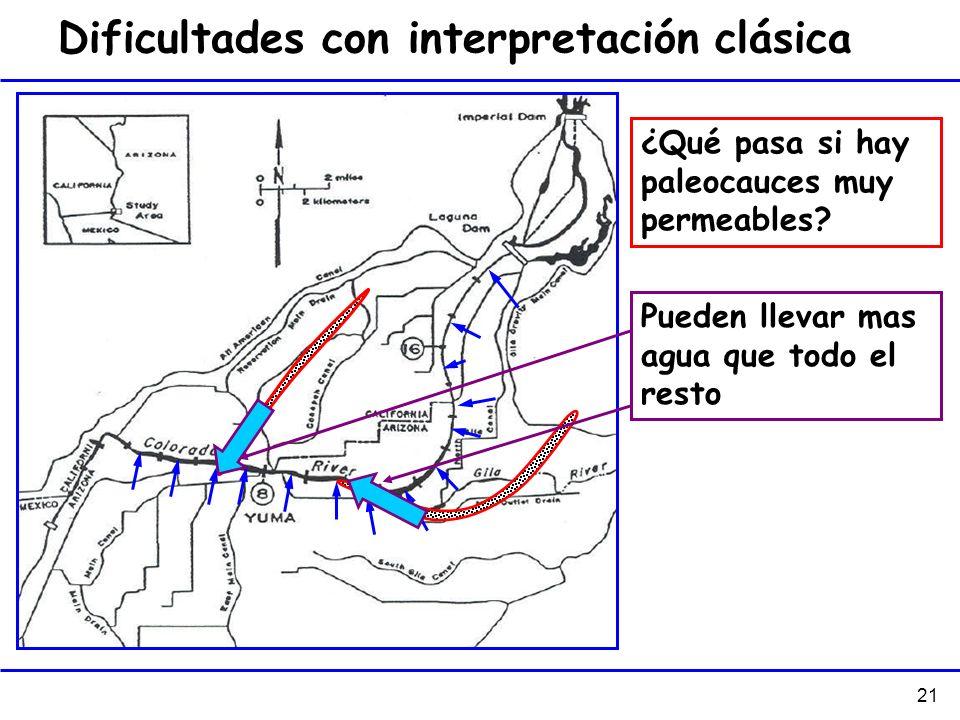 Dificultades con interpretación clásica