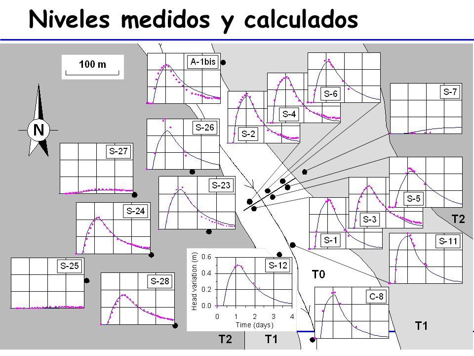 Niveles medidos y calculados