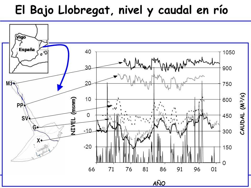El Bajo Llobregat, nivel y caudal en río