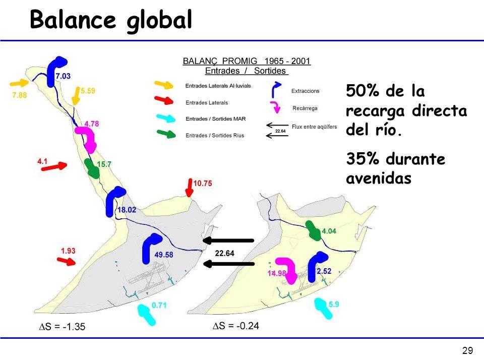 Balance global 50% de la recarga directa del río. 35% durante avenidas