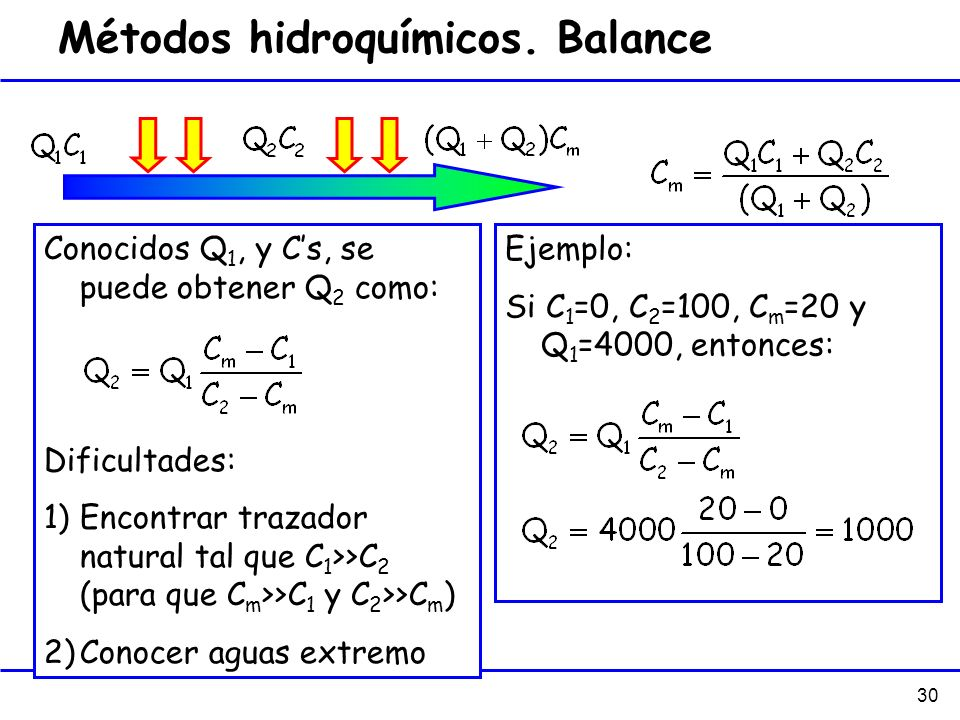 Métodos hidroquímicos. Balance