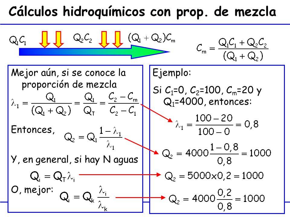 Cálculos hidroquímicos con prop. de mezcla