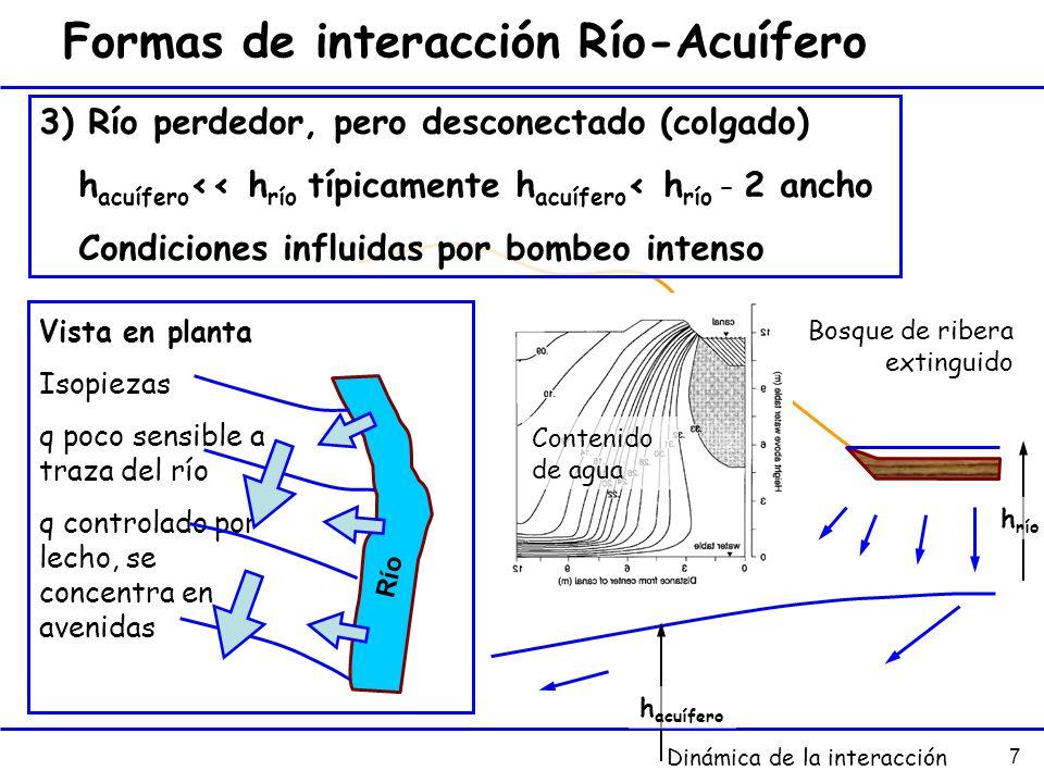 Formas de interacción Río-Acuífero
