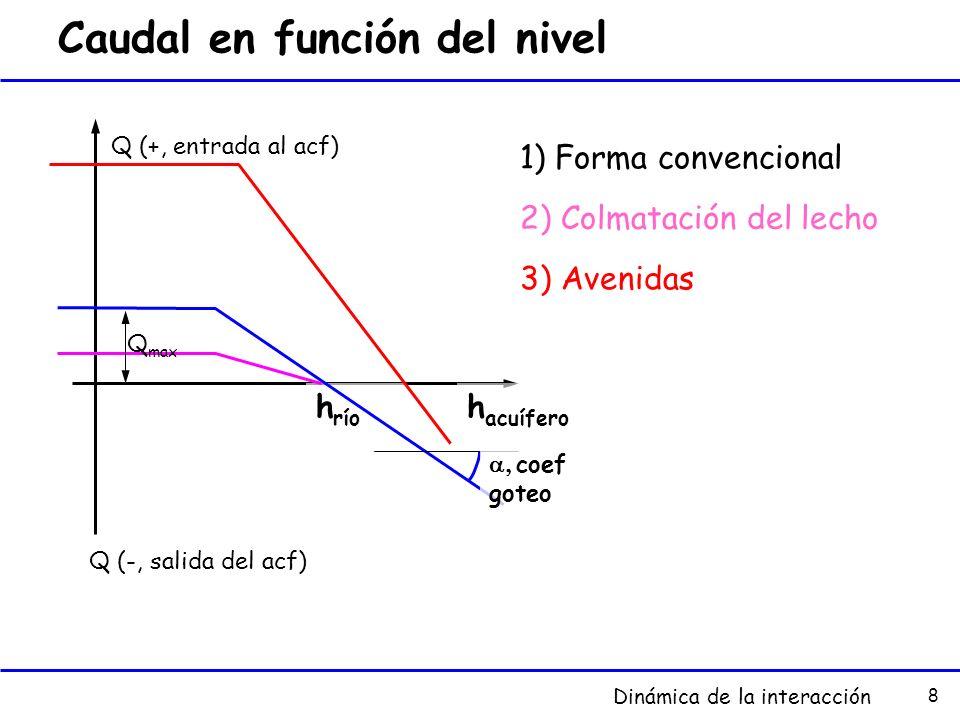Caudal en función del nivel