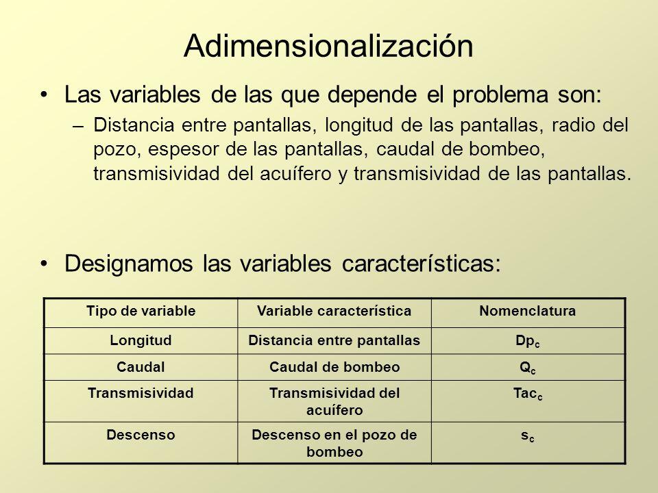 Adimensionalización Las variables de las que depende el problema son: