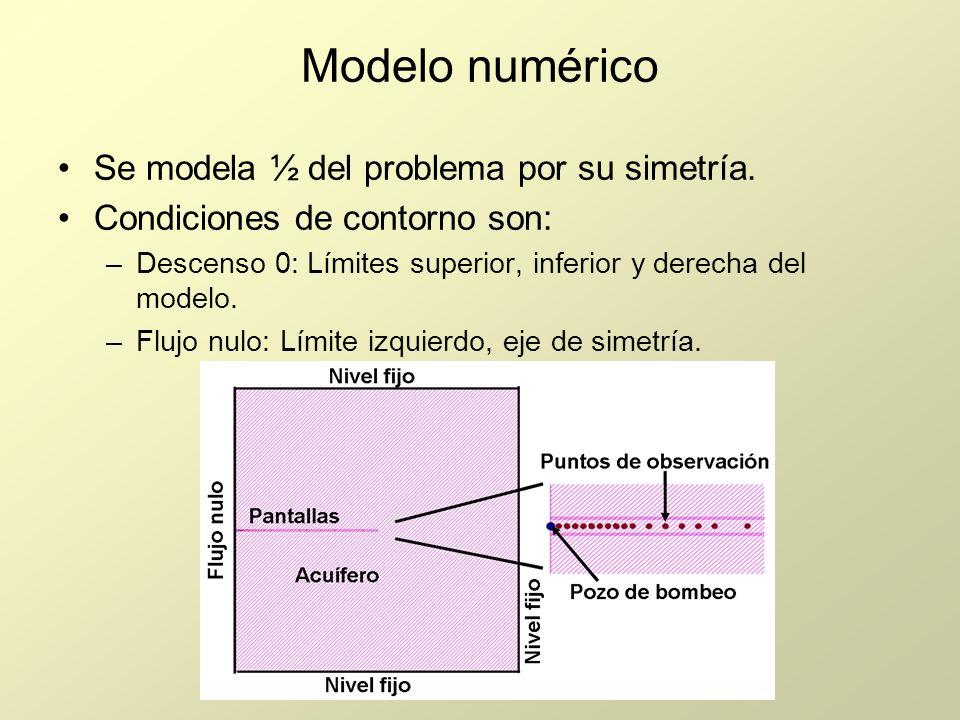 Modelo numérico Se modela ½ del problema por su simetría.