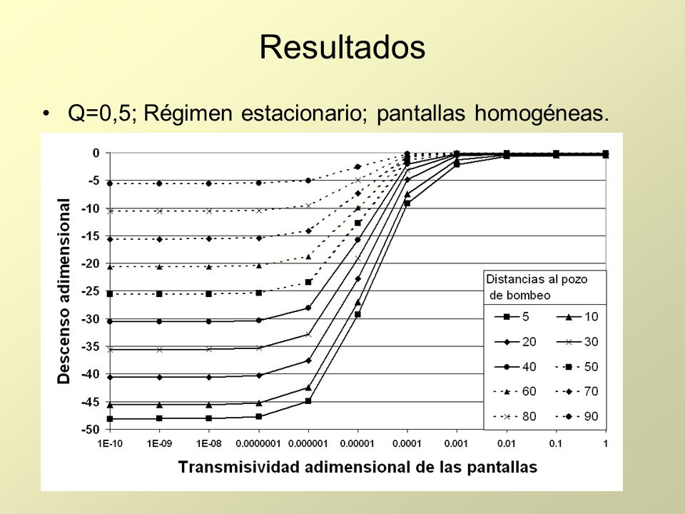 Resultados Q=0,5; Régimen estacionario; pantallas homogéneas.