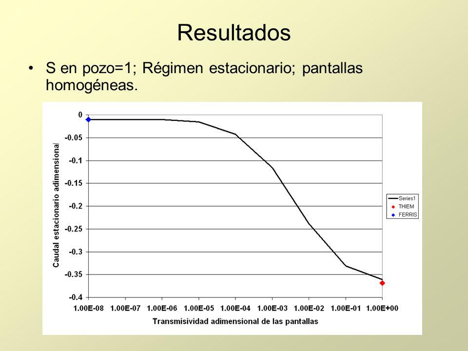Resultados S en pozo=1; Régimen estacionario; pantallas homogéneas.
