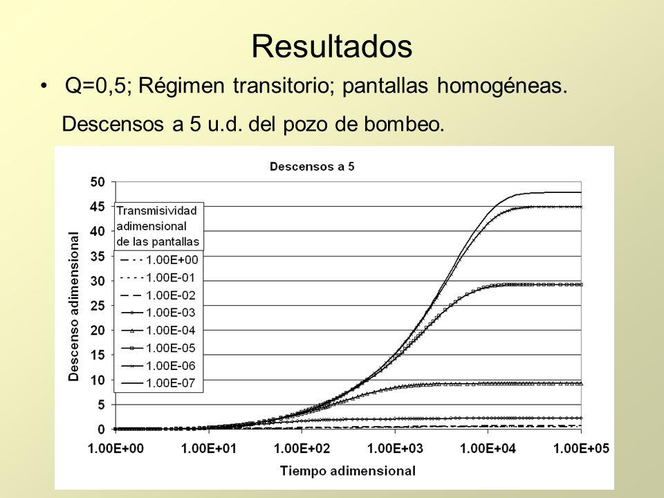 Resultados Q=0,5; Régimen transitorio; pantallas homogéneas.