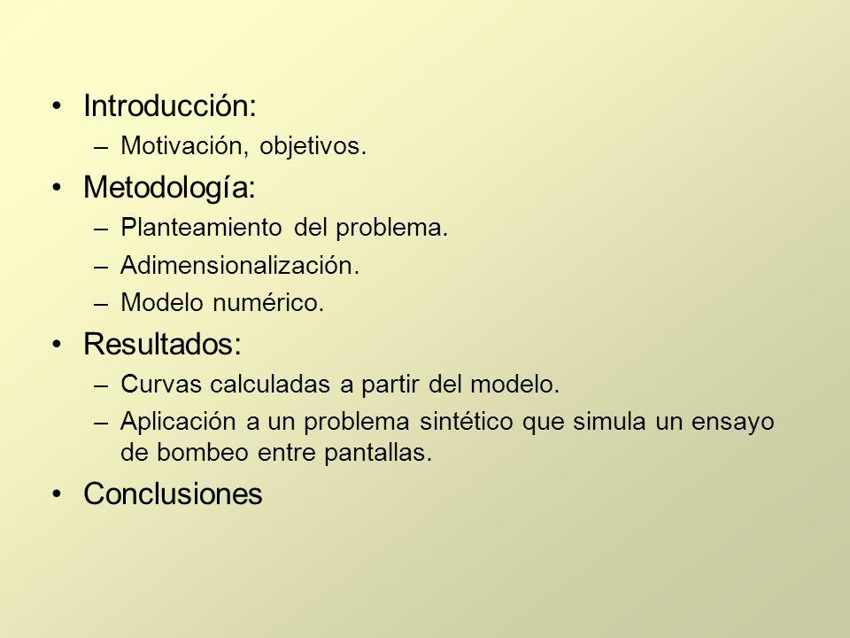 Introducción: Metodología: Resultados: Conclusiones