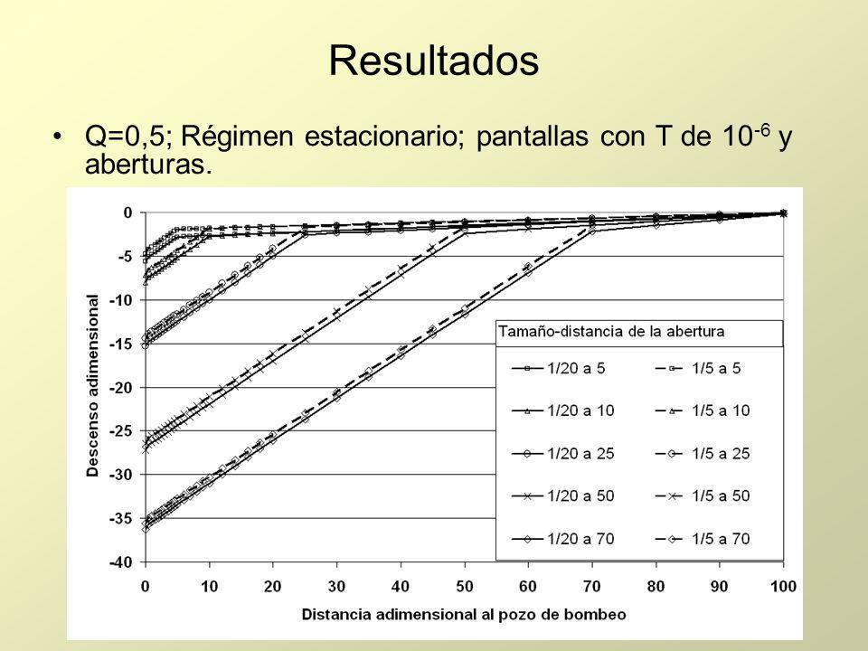 Resultados Q=0,5; Régimen estacionario; pantallas con T de 10-6 y aberturas.