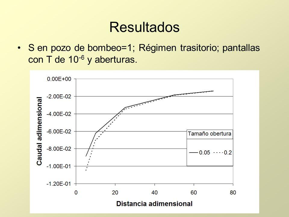 Resultados S en pozo de bombeo=1; Régimen trasitorio; pantallas con T de 10-6 y aberturas.