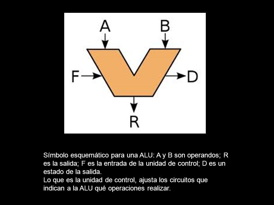 Símbolo esquemático para una ALU: A y B son operandos; R es la salida; F es la entrada de la unidad de control; D es un estado de la salida.