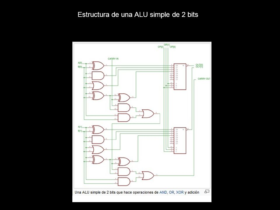 Estructura de una ALU simple de 2 bits