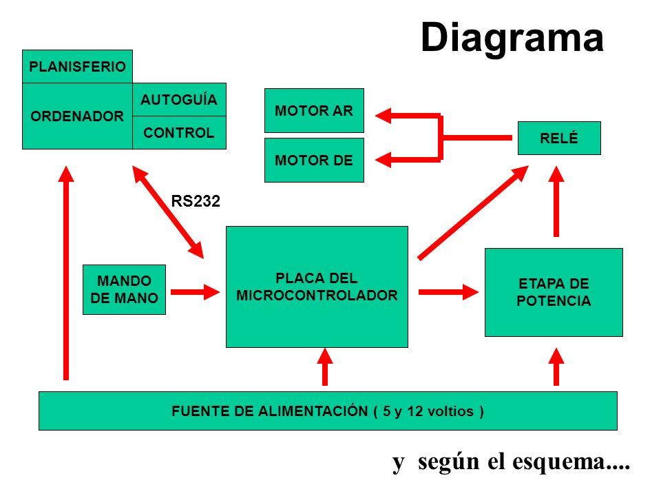 FUENTE DE ALIMENTACIÓN ( 5 y 12 voltios )