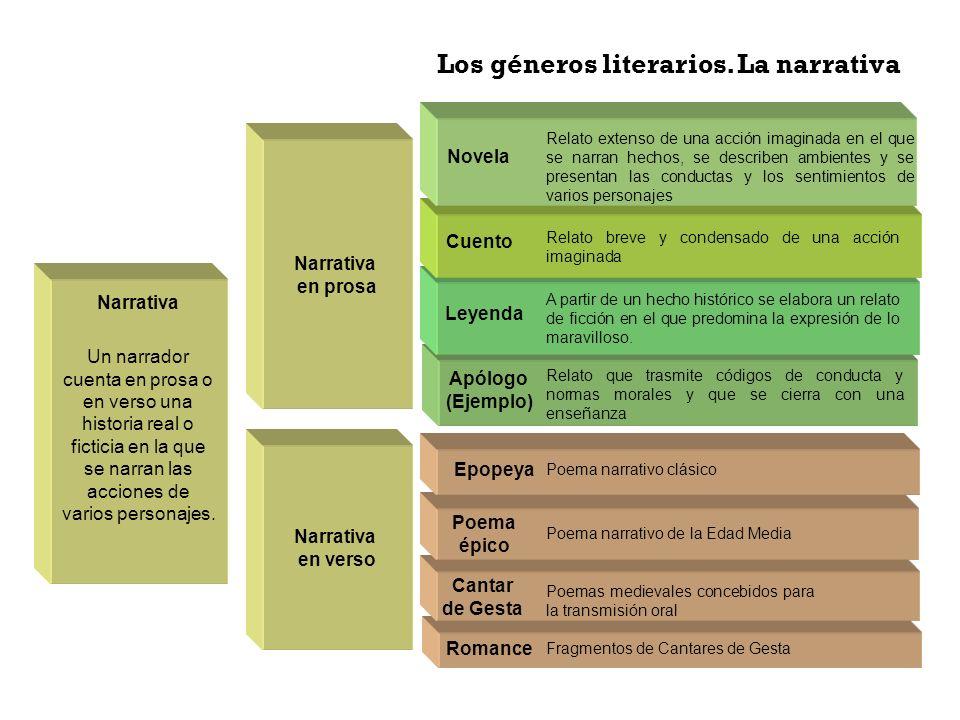 Los géneros literarios. La narrativa