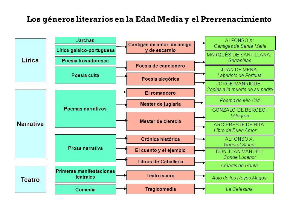 Los géneros literarios en la Edad Media y el Prerrenacimiento