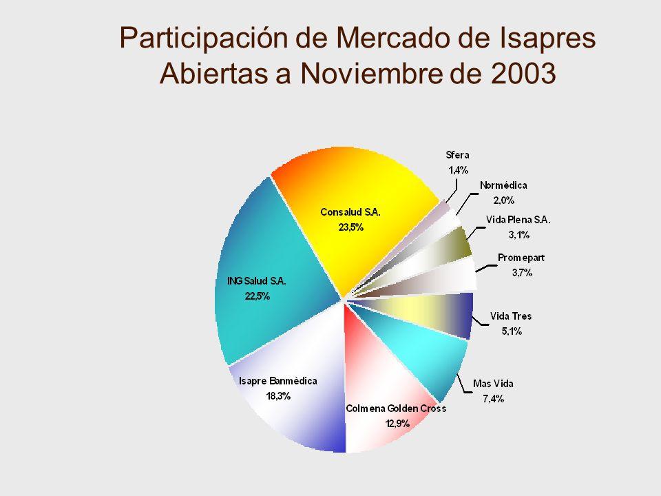 Participación de Mercado de Isapres Abiertas a Noviembre de 2003