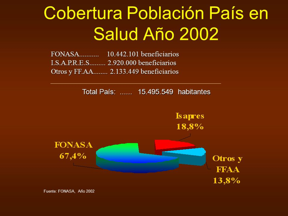 Cobertura Población País en Salud Año 2002