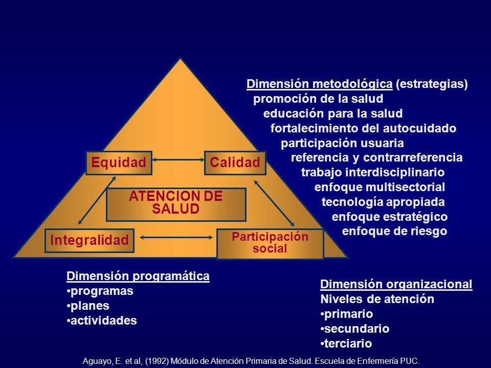 ATENCION DE SALUD Equidad Integralidad Calidad
