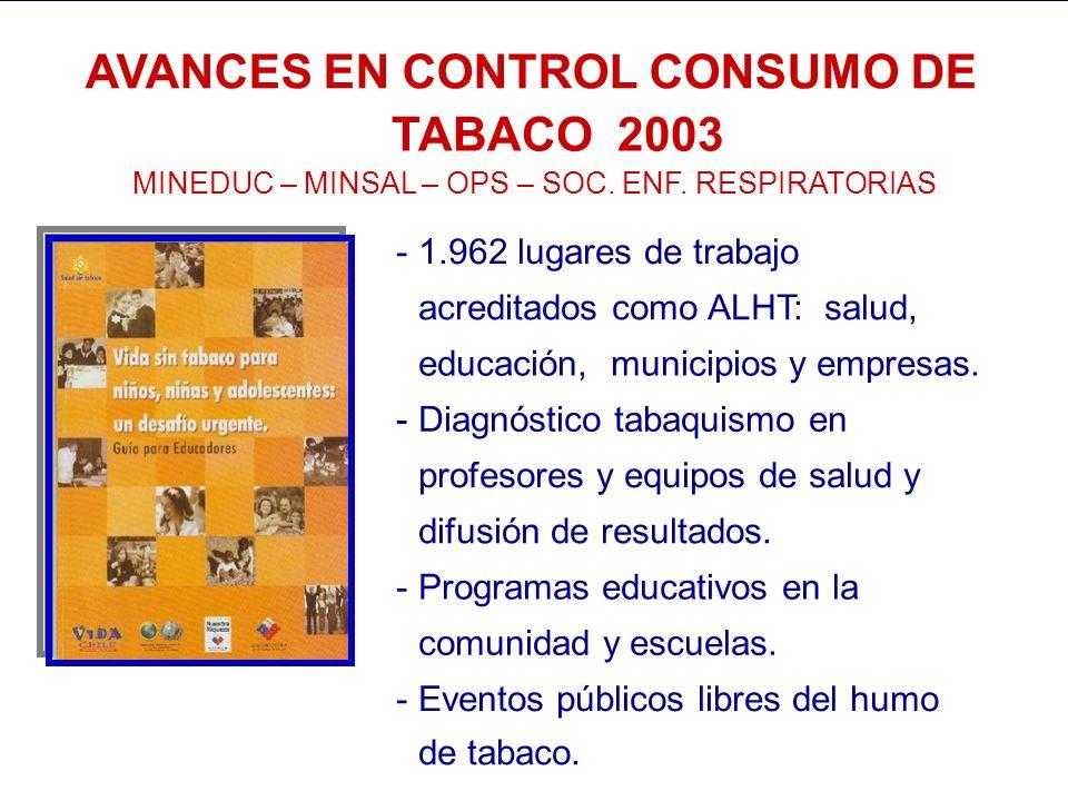 AVANCES EN CONTROL CONSUMO DE TABACO 2003
