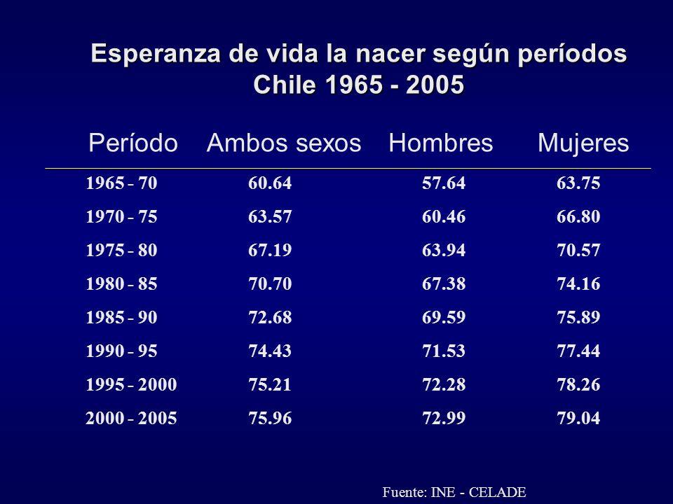 Esperanza de vida la nacer según períodos Chile 1965 - 2005