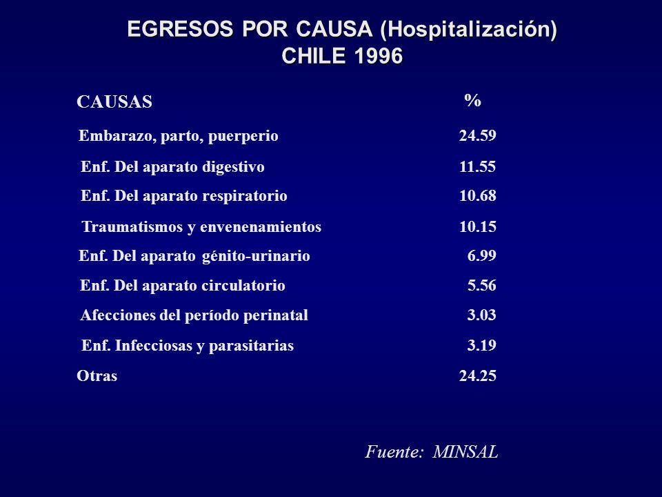 EGRESOS POR CAUSA (Hospitalización) CHILE 1996