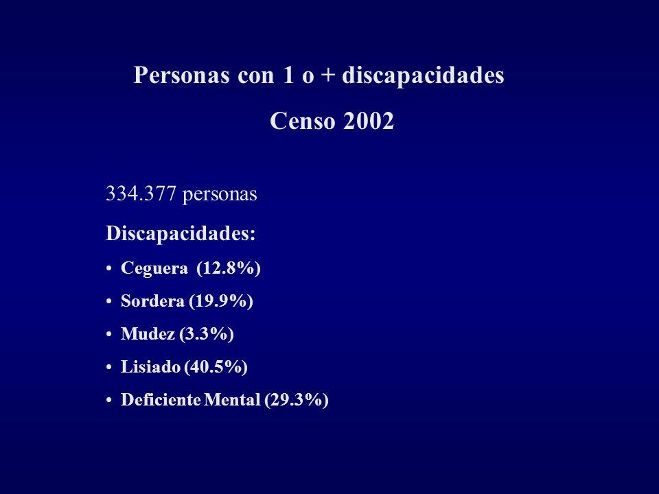 Personas con 1 o + discapacidades Censo 2002