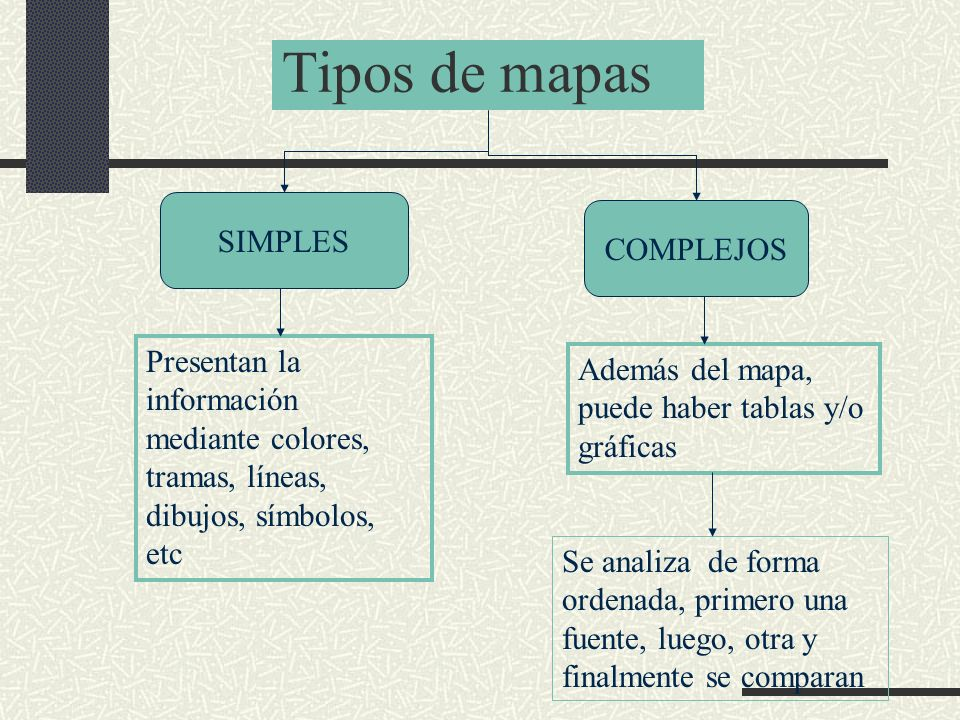 Tipos de mapas SIMPLES COMPLEJOS