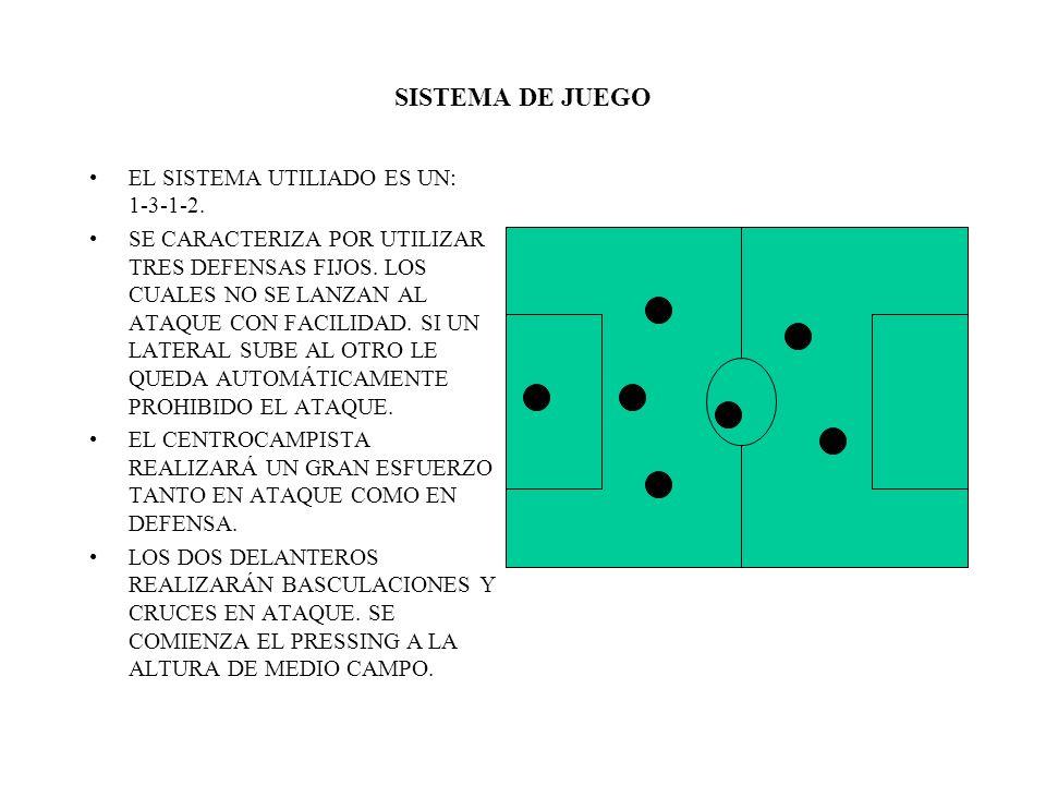 SISTEMA DE JUEGO EL SISTEMA UTILIADO ES UN: 1-3-1-2.