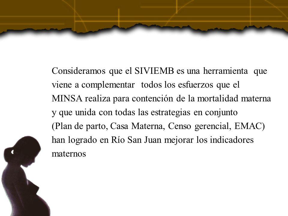 Consideramos que el SIVIEMB es una herramienta que viene a complementar todos los esfuerzos que el MINSA realiza para contención de la mortalidad materna y que unida con todas las estrategias en conjunto (Plan de parto, Casa Materna, Censo gerencial, EMAC) han logrado en Río San Juan mejorar los indicadores maternos