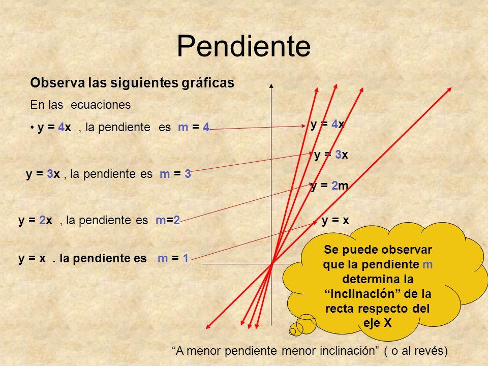 Pendiente Observa las siguientes gráficas y = 3x y = x y = 2m y = 4x