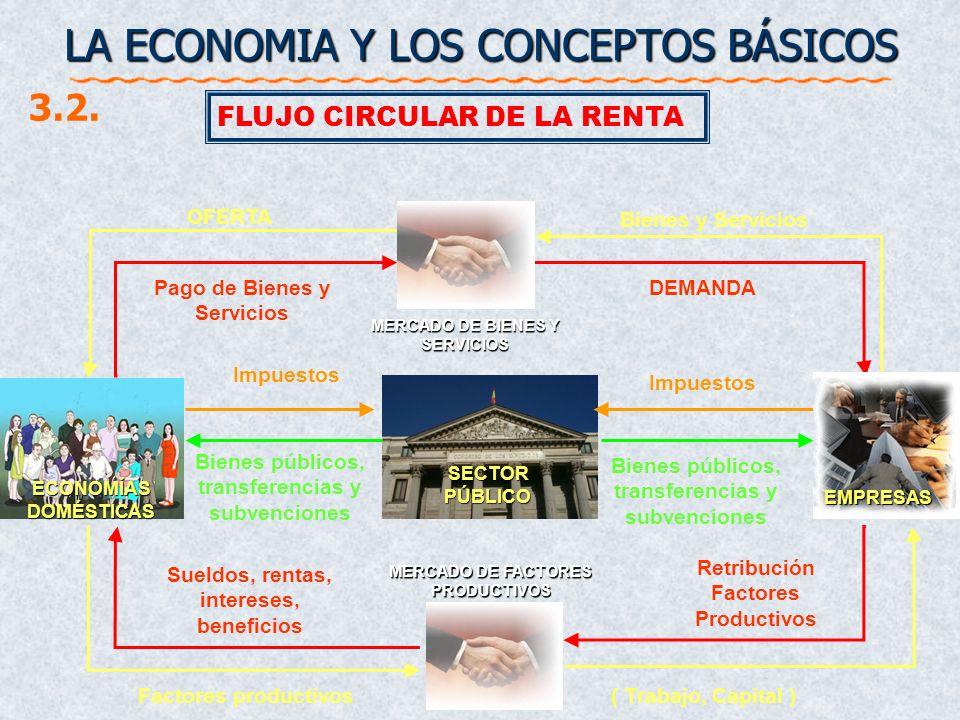 LA ECONOMIA Y LOS CONCEPTOS BÁSICOS