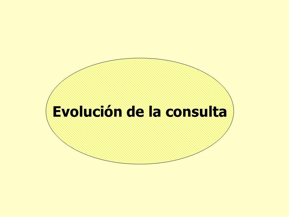 Evolución de la consulta