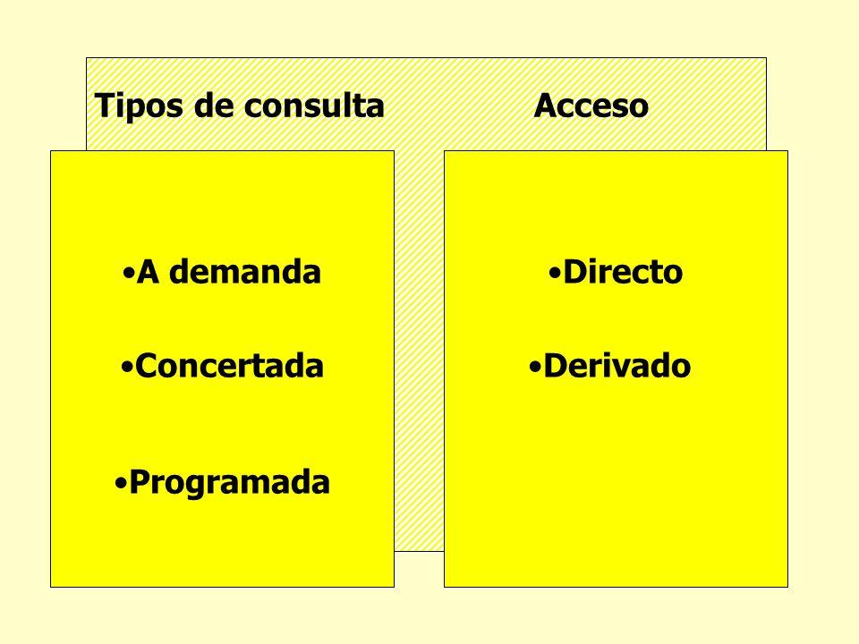 Tipos de consulta Acceso