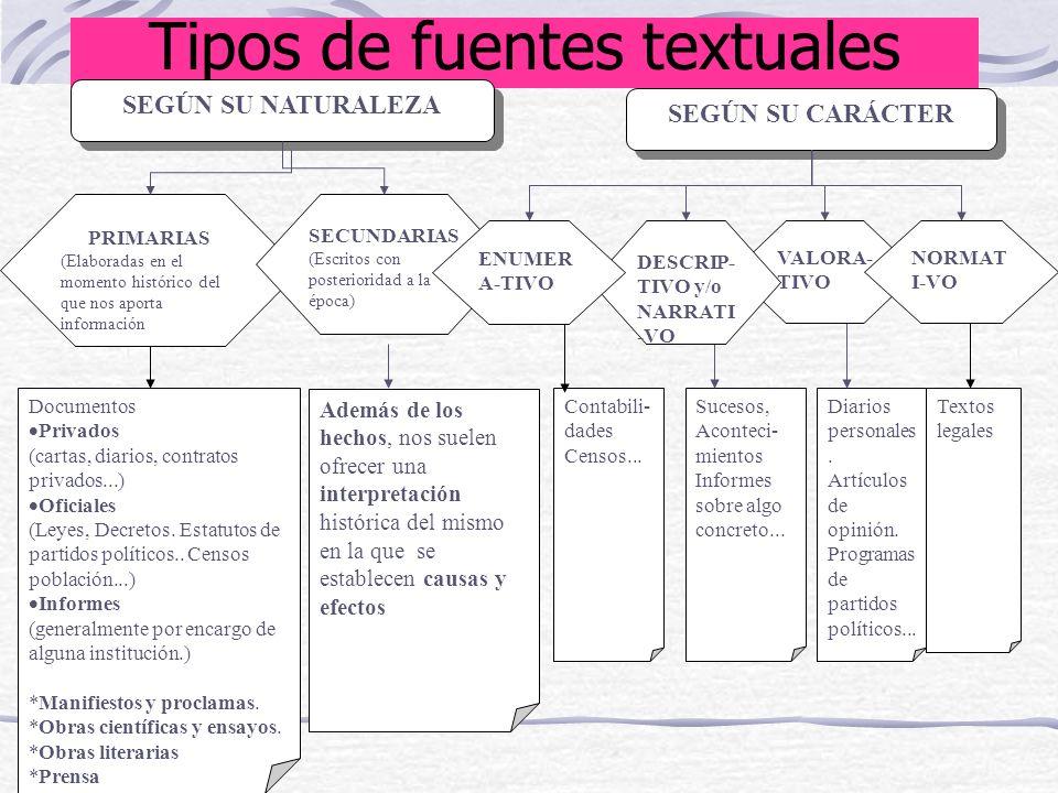 Tipos de fuentes textuales