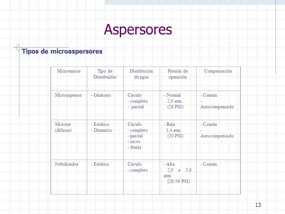 Aspersores Tipos de microaspersores Microemisor Tipo de Distribuidor