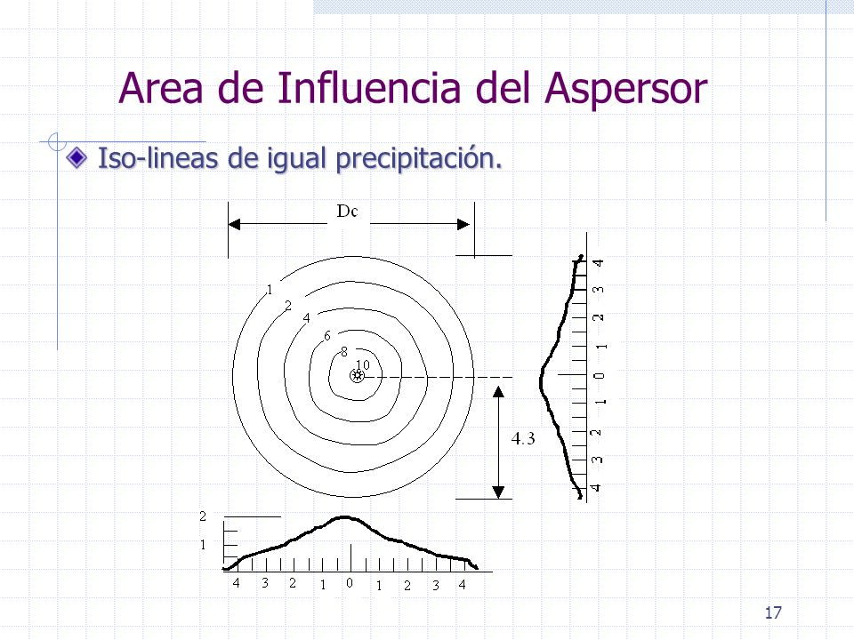 Area de Influencia del Aspersor