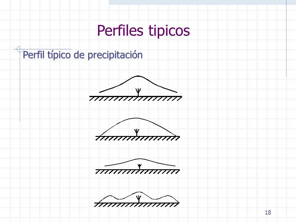 Perfiles tipicos Perfil típico de precipitación