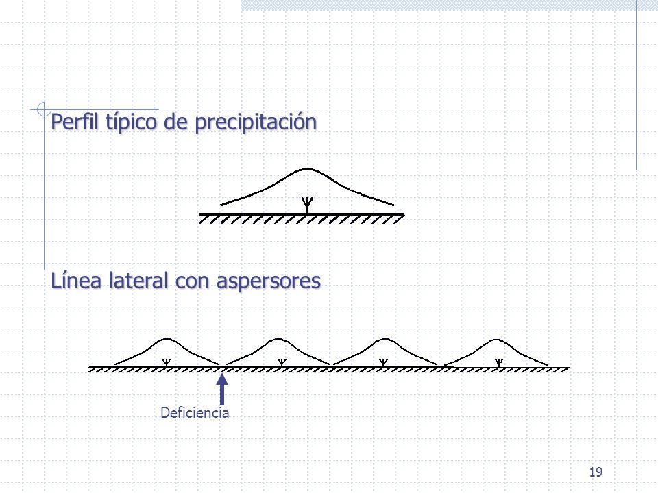 Perfil típico de precipitación