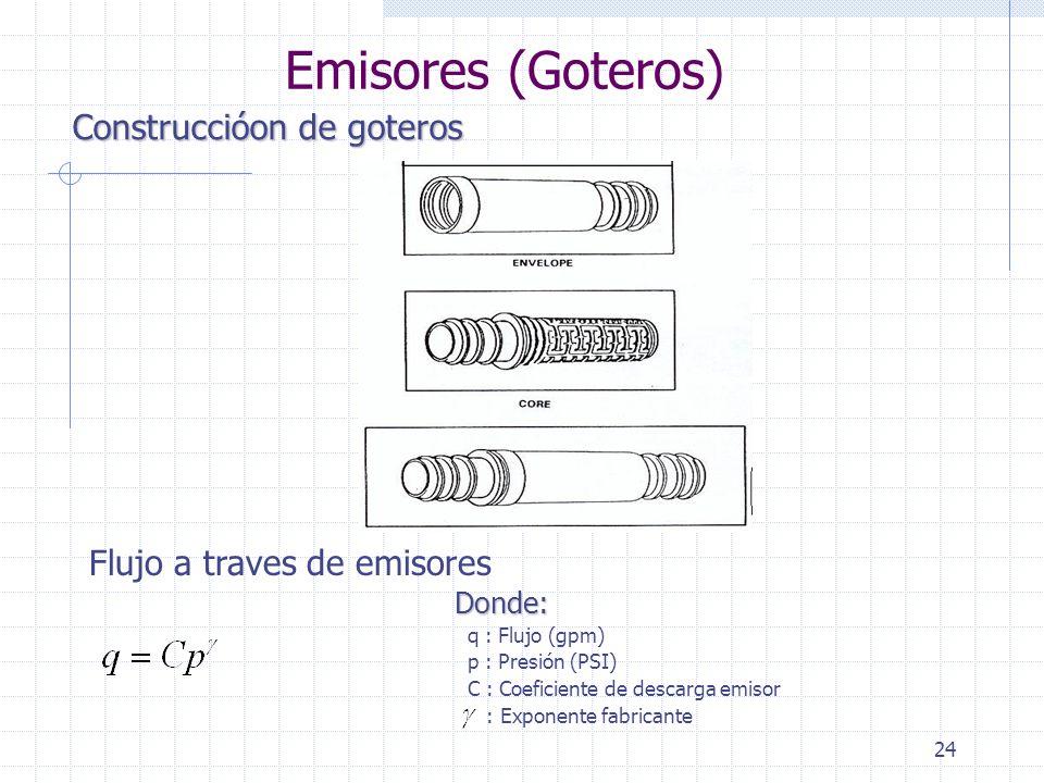 Emisores (Goteros) Construccióon de goteros Flujo a traves de emisores