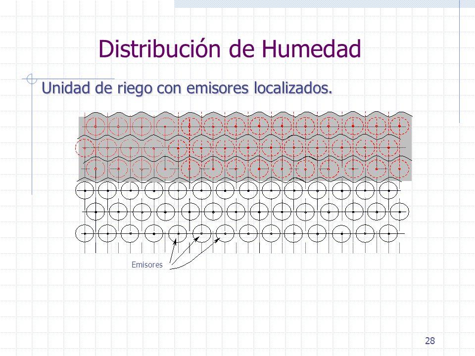 Distribución de Humedad