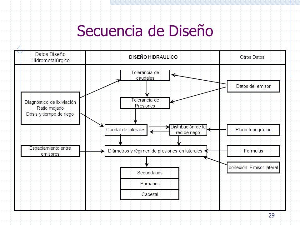 Secuencia de Diseño Datos Diseño Hidrometalúrgico Secundarios