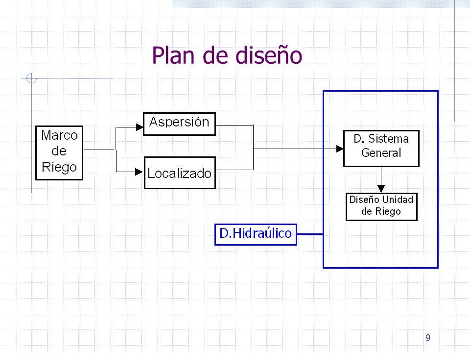 Plan de diseño