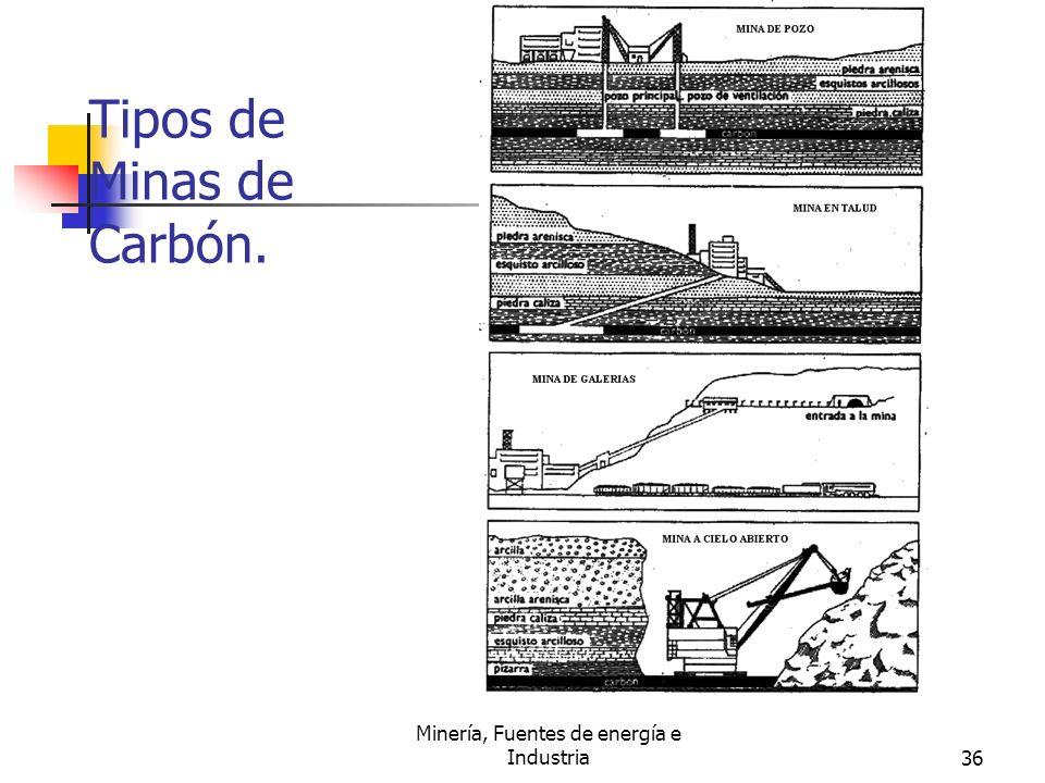 Tipos de Minas de Carbón.