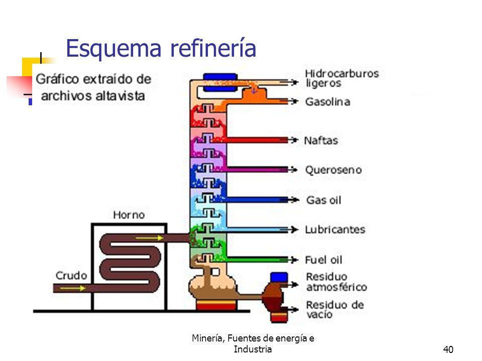 Esquema refinería petróleo.