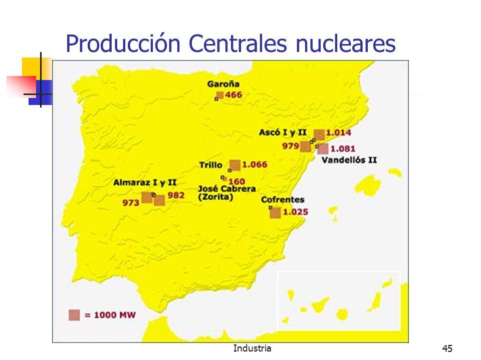 Producción Centrales nucleares