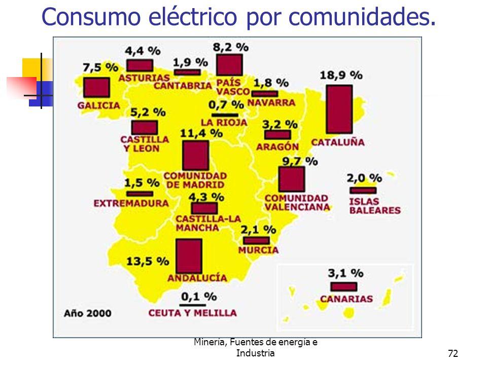 Consumo eléctrico por comunidades.