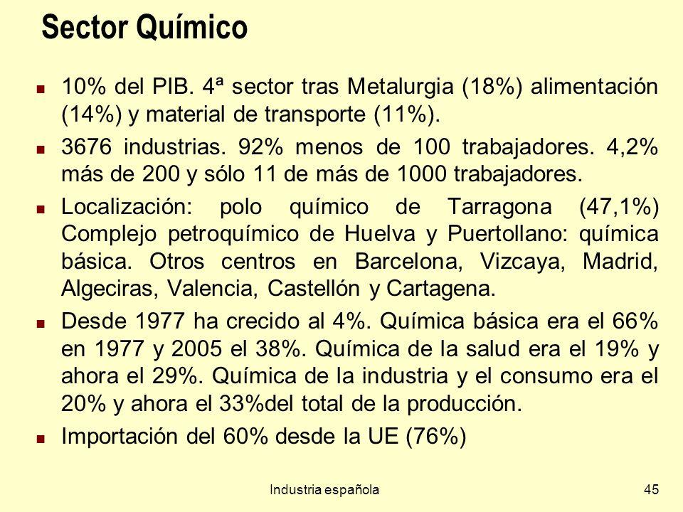 Sector Químico 10% del PIB. 4ª sector tras Metalurgia (18%) alimentación (14%) y material de transporte (11%).