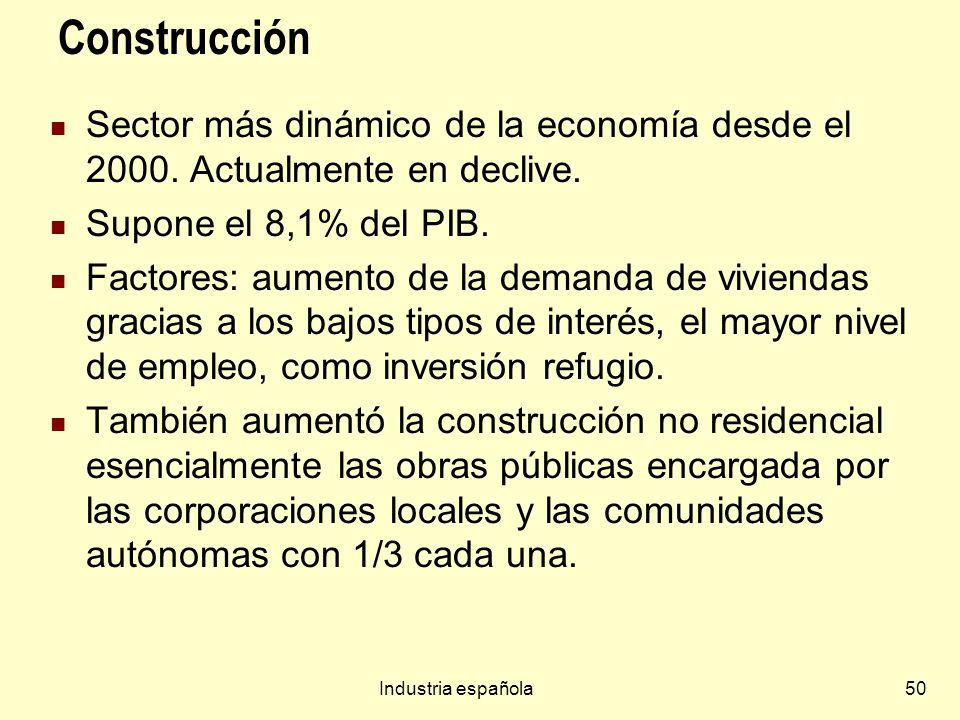 ConstrucciónSector más dinámico de la economía desde el 2000. Actualmente en declive. Supone el 8,1% del PIB.